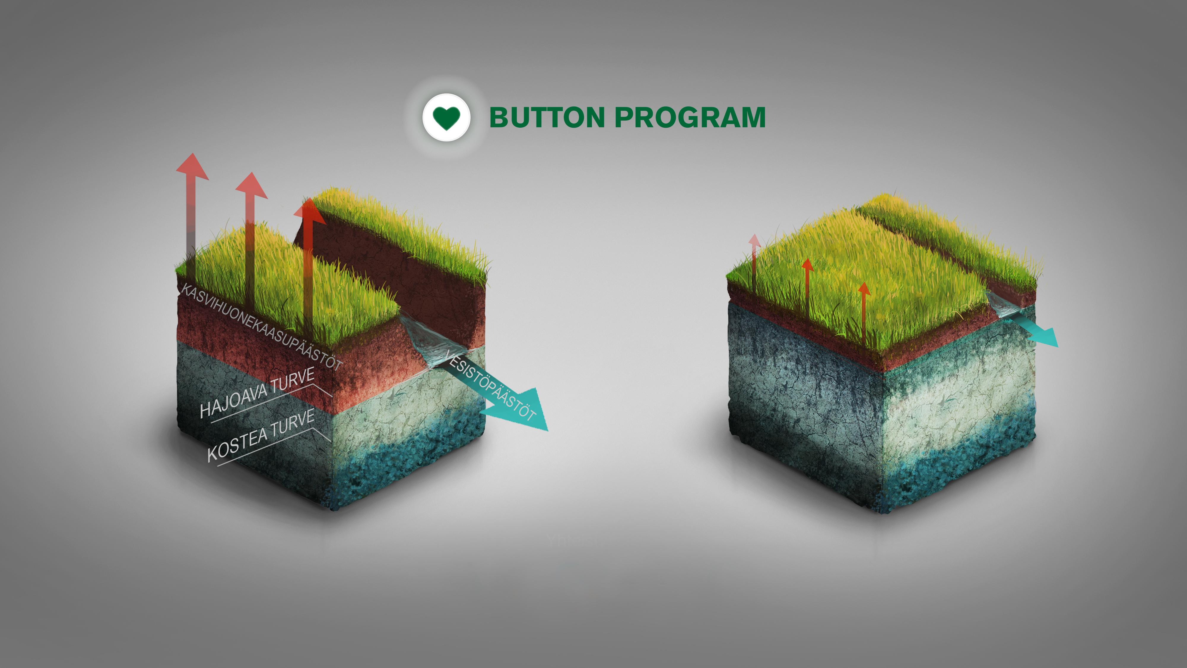 Kaavio Button Program -metsätietosovelluksen toiminnasta.