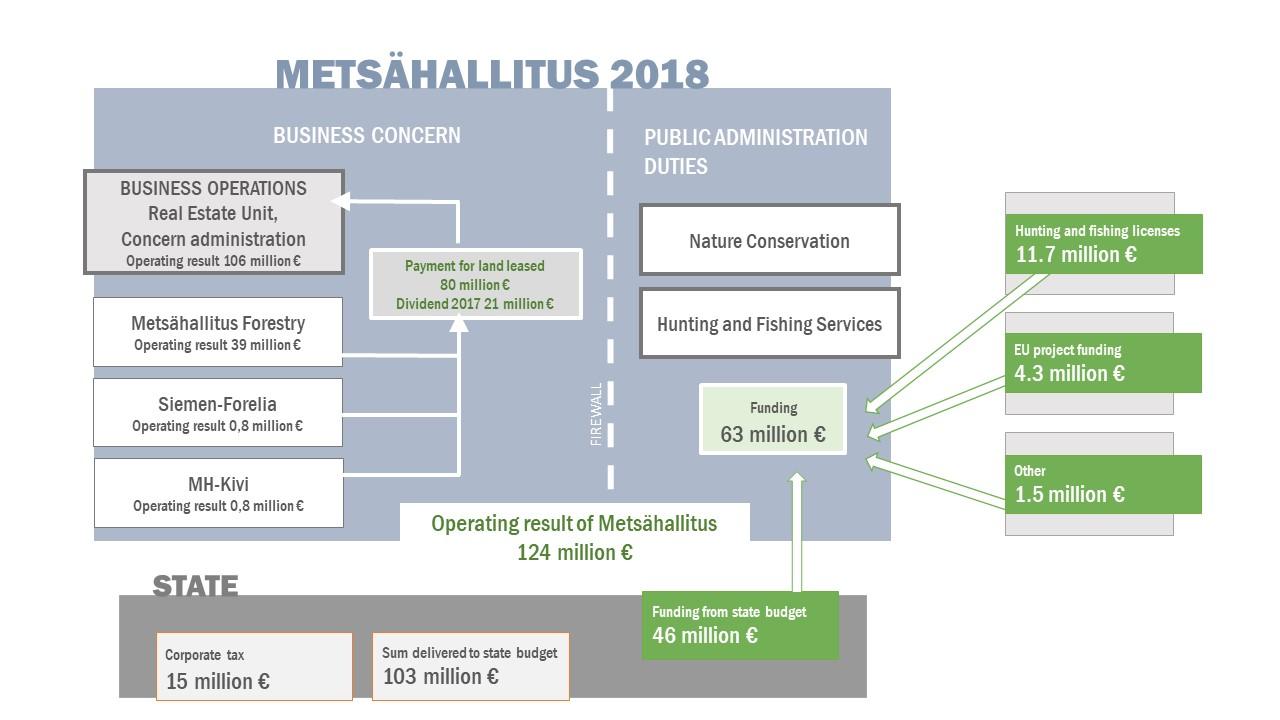 Metsähallitus vuonna 2018.